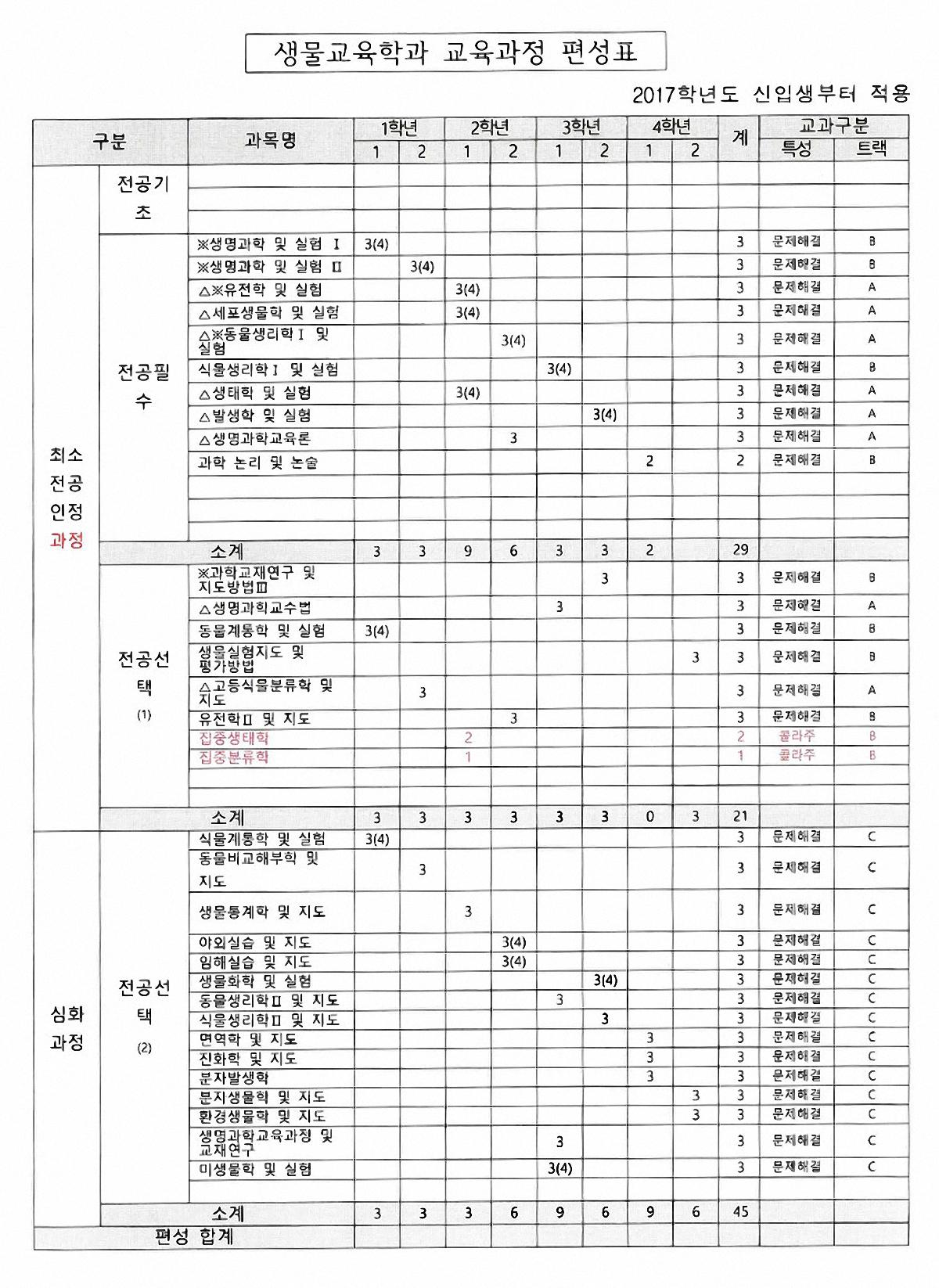 2017-교과과정편성표_(변경된).jpg
